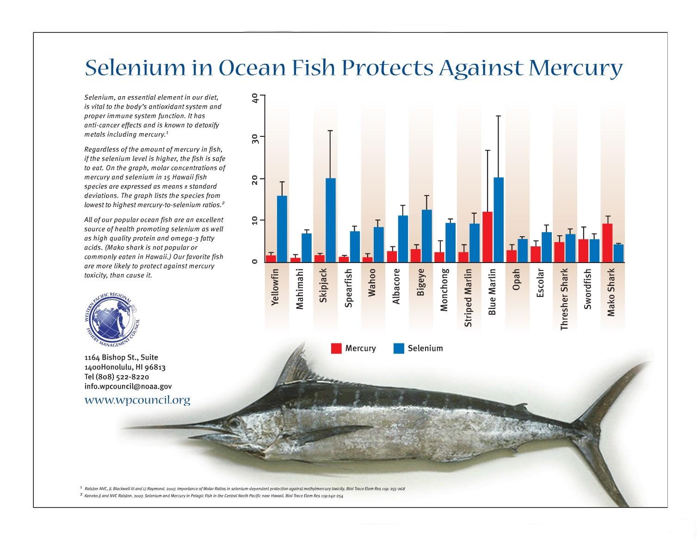 график иупотребляемой рыбы