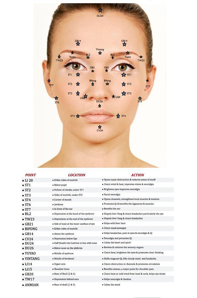 снятие аллергиии массажем